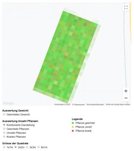 Darstellung der Zustandskategorien auf dem Feld